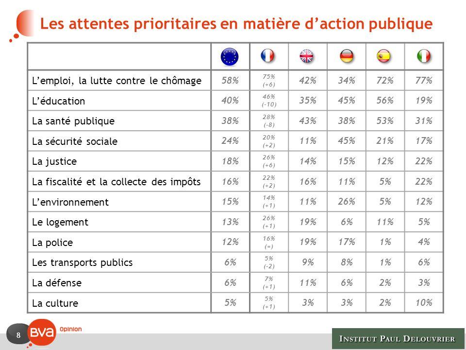 8 Les attentes prioritaires en matière daction publique Lemploi, la lutte contre le chômage 58% 75% (+6) 42%34%72%77% Léducation 40% 46% (-10) 35%45%5