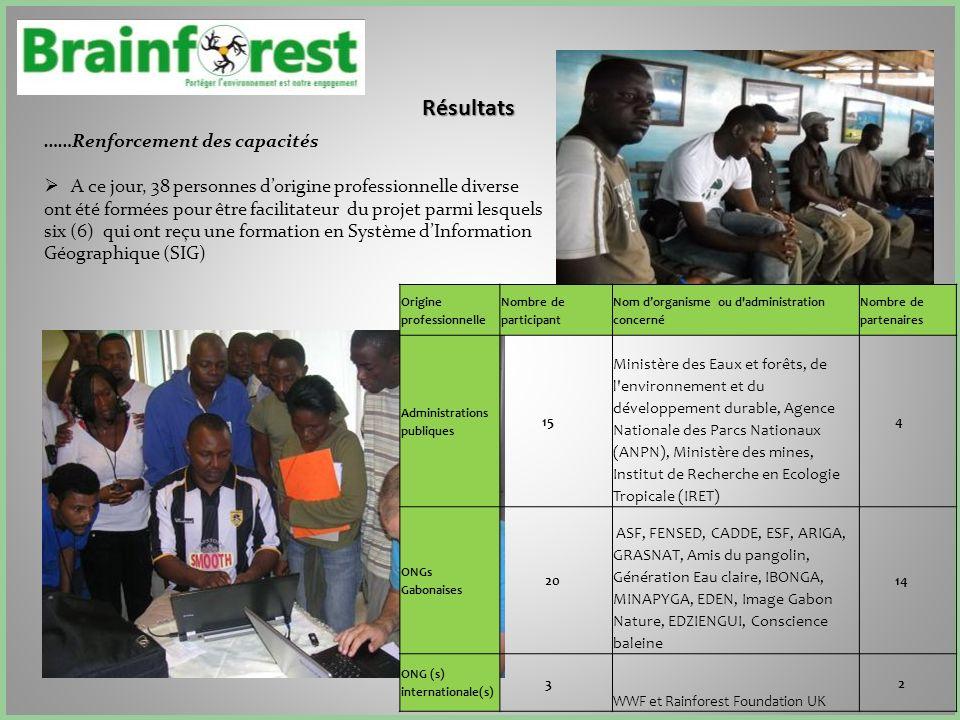 Résultats ……Renforcement des capacités A ce jour, 38 personnes dorigine professionnelle diverse ont été formées pour être facilitateur du projet parmi