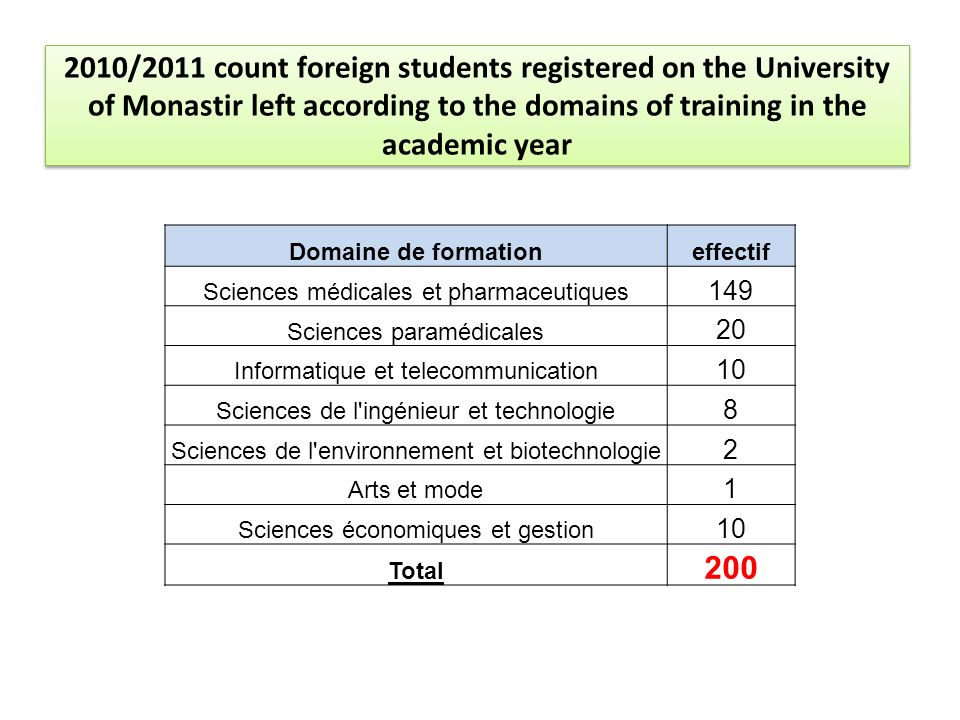 2010/2011 count foreign students registered on the University of Monastir left according to the domains of training in the academic year Domaine de fo
