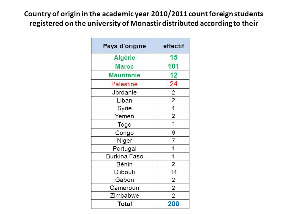 Country of origin in the academic year 2010/2011 count foreign students registered on the university of Monastir distributed according to their Pays d