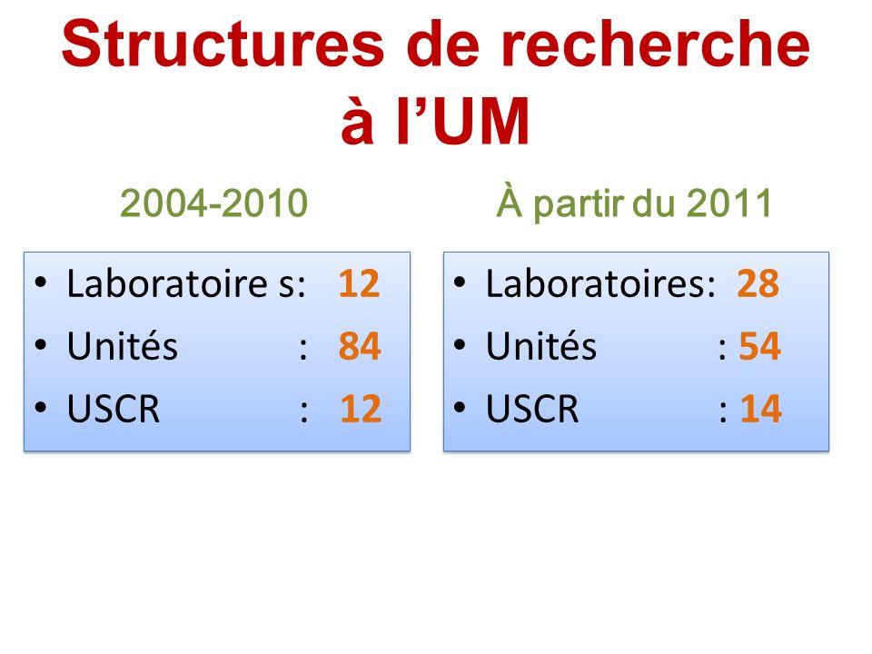 Structures de recherche à lUM 2004-2010 Laboratoire s: 12 Unités : 84 USCR : 12 Laboratoire s: 12 Unités : 84 USCR : 12 À partir du 2011 Laboratoires: