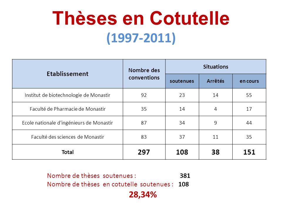 Thèses en Cotutelle (1997-2011) Etablissement Nombre des conventions Situations soutenuesArrêtésen cours Institut de biotechnologie de Monastir9223145
