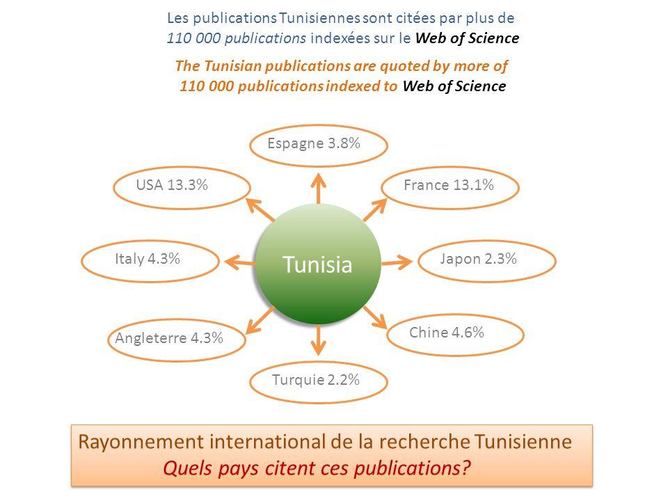 Les publications Tunisiennes sont citées par plus de 110 000 publications indexées sur le Web of Science The Tunisian publications are quoted by more