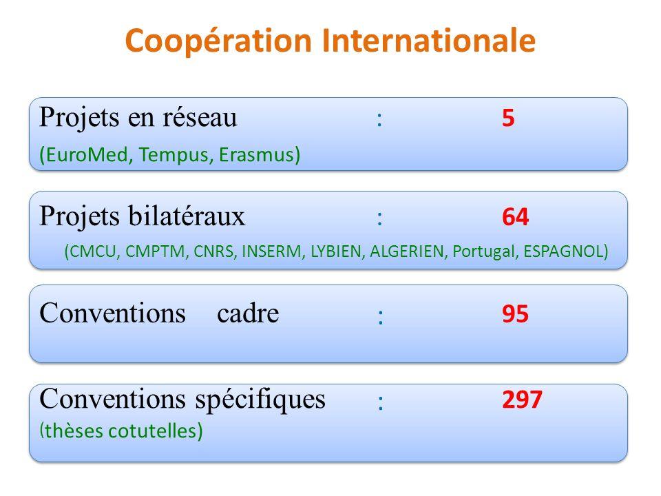 Coopération Internationale Projets en réseau : 5 (EuroMed, Tempus, Erasmus) Projets en réseau : 5 (EuroMed, Tempus, Erasmus) Projets bilatéraux : 64 (