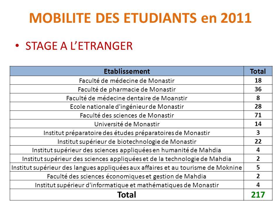 MOBILITE DES ETUDIANTS en 2011 STAGE A LETRANGER Etablissement Total Faculté de médecine de Monastir 18 Faculté de pharmacie de Monastir36 Faculté de