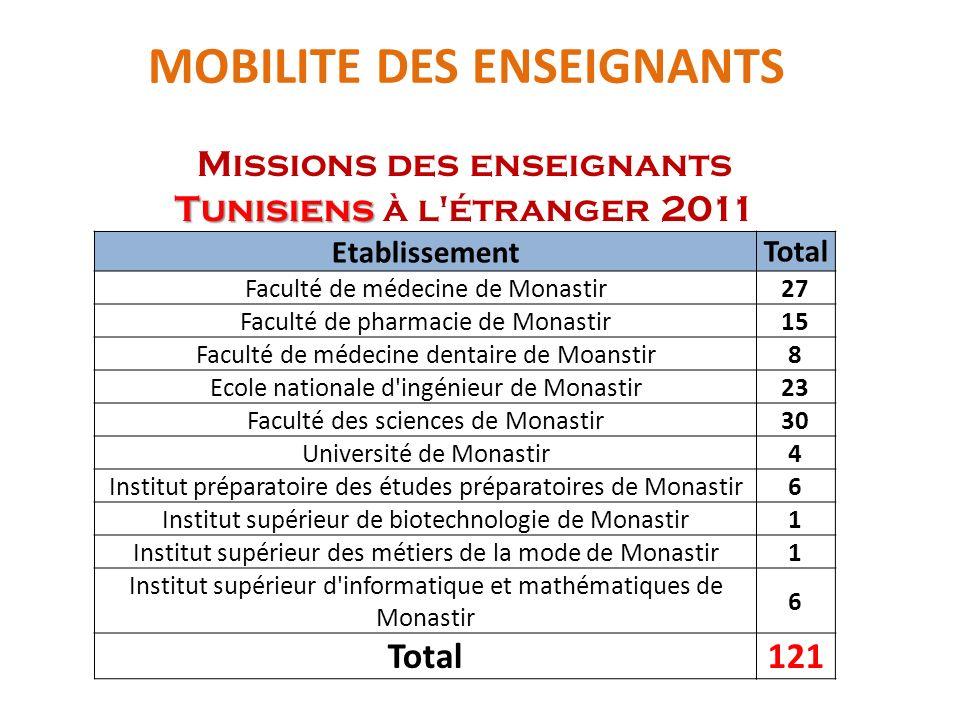 MOBILITE DES ENSEIGNANTS Tunisiens Missions des enseignants Tunisiens à l'étranger 2011 Etablissement Total Faculté de médecine de Monastir 27 Faculté