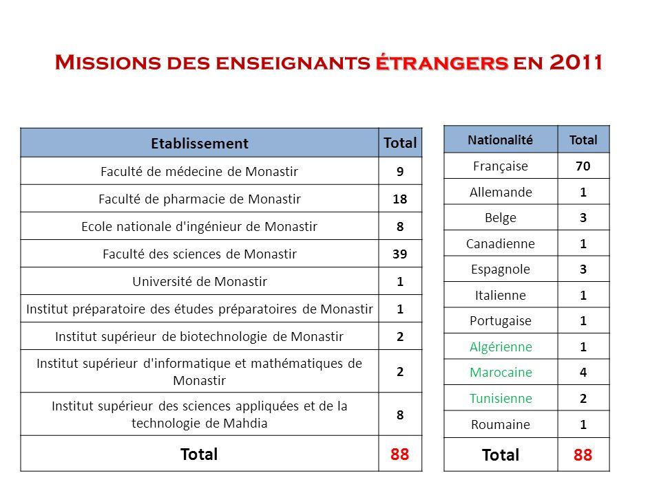 étrangers Missions des enseignants étrangers en 2011 NationalitéTotal Française70 Allemande1 Belge3 Canadienne1 Espagnole3 Italienne1 Portugaise1 Algé