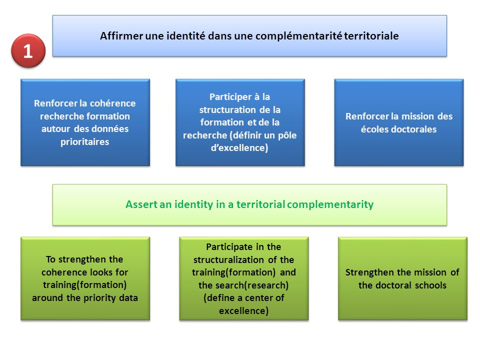Renforcer la cohérence recherche formation autour des données prioritaires To strengthen the coherence looks for training(formation) around the priori