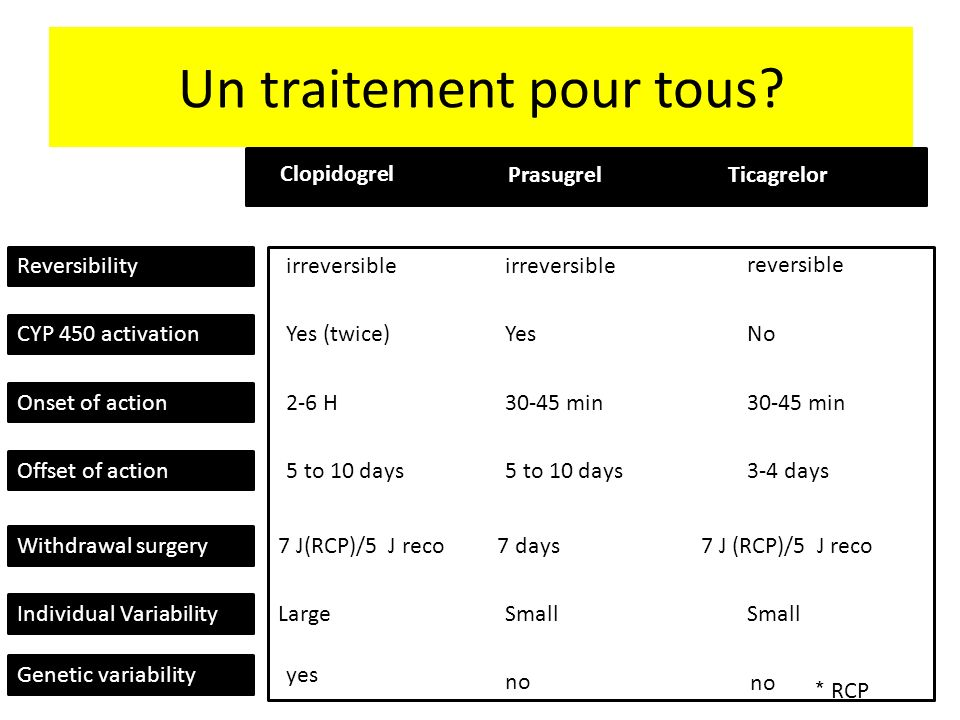 Un traitement pour tous? Clopidogrel PrasugrelTicagrelor irreversible reversible Reversibility CYP 450 activation Yes (twice)YesNo Onset of action 2-6