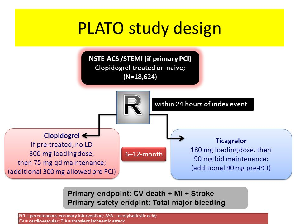 PLATO study design Primary endpoint: CV death + MI + Stroke Primary safety endpint: Total major bleeding 6–12-month Clopidogrel If pre-treated, no LD 300 mg loading dose, then 75 mg qd maintenance; (additional 300 mg allowed pre PCI) Clopidogrel If pre-treated, no LD 300 mg loading dose, then 75 mg qd maintenance; (additional 300 mg allowed pre PCI) Ticagrelor 180 mg loading dose, then 90 mg bid maintenance; (additional 90 mg pre-PCI) Ticagrelor 180 mg loading dose, then 90 mg bid maintenance; (additional 90 mg pre-PCI) NSTE-ACS /STEMI (if primary PCI) Clopidogrel-treated or -naive; (N=18,624) PCI = percutaneous coronary intervention; ASA = acetylsalicylic acid; CV = cardiovascular; TIA = transient ischaemic attack within 24 hours of index event