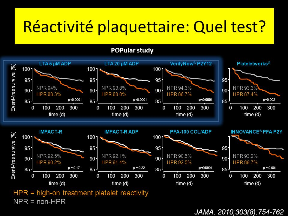 HPR = high-on treatment platelet reactivity NPR = non-HPR 0100200300 NPR 94% HPR 88.3% p<0.0001 LTA 5 µM ADP 85 90 95 100 Event-free survival [%] 0100