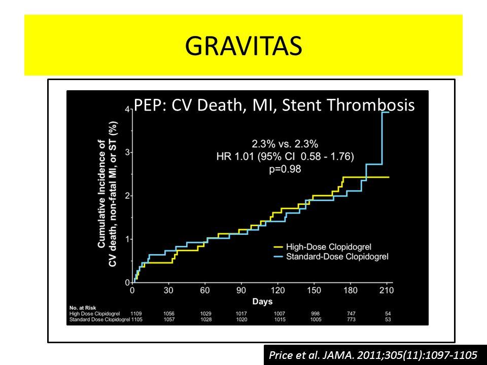 Price et al. JAMA. 2011;305(11):1097-1105 GRAVITAS PEP: CV Death, MI, Stent Thrombosis