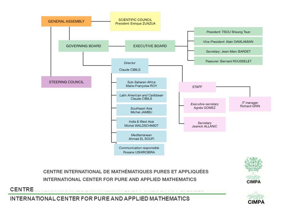 CENTRE INTERNATIONAL DE MATHÉMATIQUES PURES ET APPLIQUÉES INTERNATIONAL CENTER FOR PURE AND APPLIED MATHEMATICS
