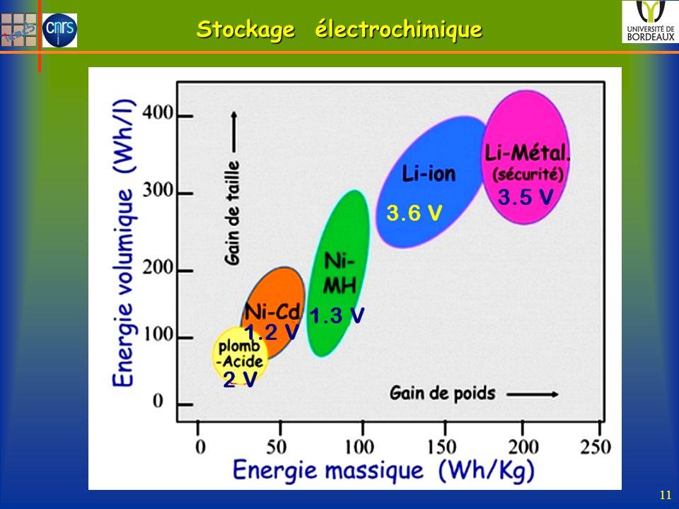 Stockage électrochimique 11