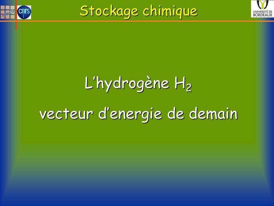 Stockage chimique Lhydrogène H 2 vecteur denergie de demain