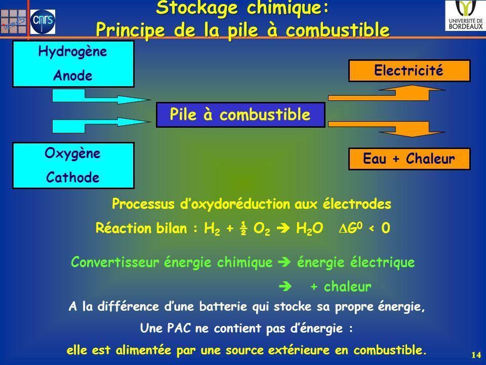 Pile à combustible Hydrogène Anode Oxygène Cathode Electricité Eau + Chaleur Processus doxydoréduction aux électrodes Stockage chimique: Principe de la pile à combustible Convertisseur énergie chimique énergie électrique + chaleur Réaction bilan : H 2 + ½ O 2 H 2 O G 0 < 0 A la différence dune batterie qui stocke sa propre énergie, Une PAC ne contient pas dénergie : elle est alimentée par une source extérieure en combustible.
