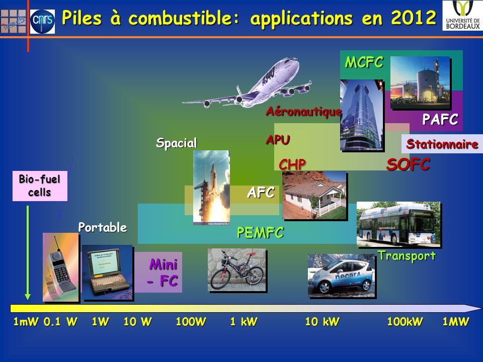 MCFC PAFC CHP SOFC PEMFC AFC Mini - FC 1mW 0.1 W 1W 10 W 100W 1 kW 10 kW 100kW 1MW Portable Transport Stationnaire Spacial Bio-fuel cells Piles à combustible: applications en 2012 AéronautiqueAPU