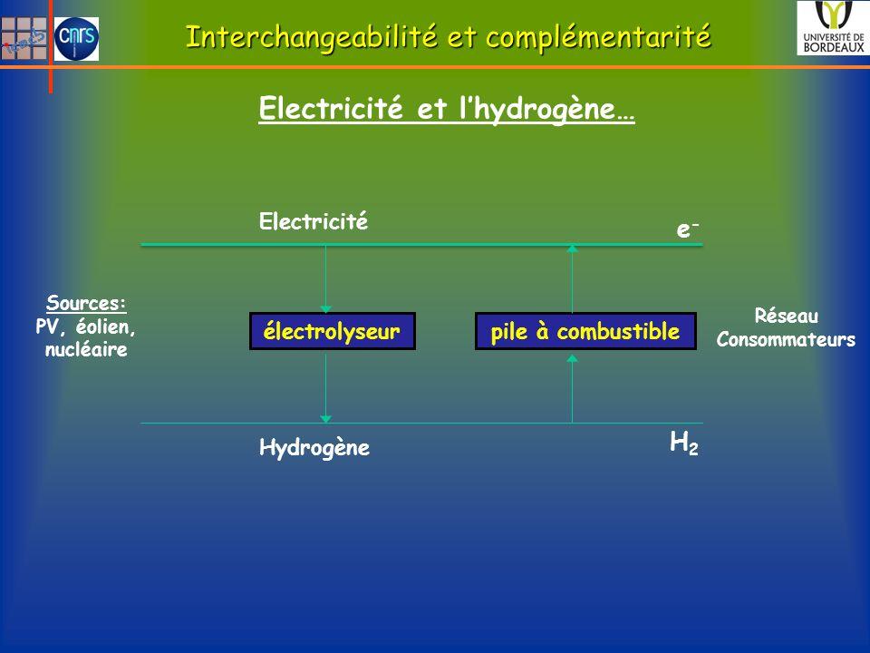 Sources: PV, éolien, nucléaire électrolyseurpile à combustible Electricité Hydrogène e-e- H2H2 Electricité et lhydrogène… Interchangeabilité et complé