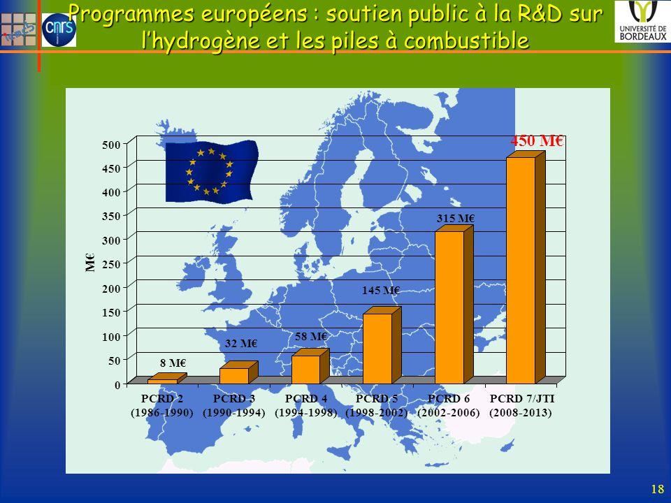 Programmes européens : soutien public à la R&D sur lhydrogène et les piles à combustible 18 8 M 32 M 58 M 145 M 315 M 450 M 0 50 100 150 200 250 300 350 400 450 500 M PCRD 2 (1986-1990) PCRD 3 (1990-1994) PCRD 4 (1994-1998) PCRD 5 (1998-2002) PCRD 6 (2002-2006) PCRD 7/JTI (2008-2013)