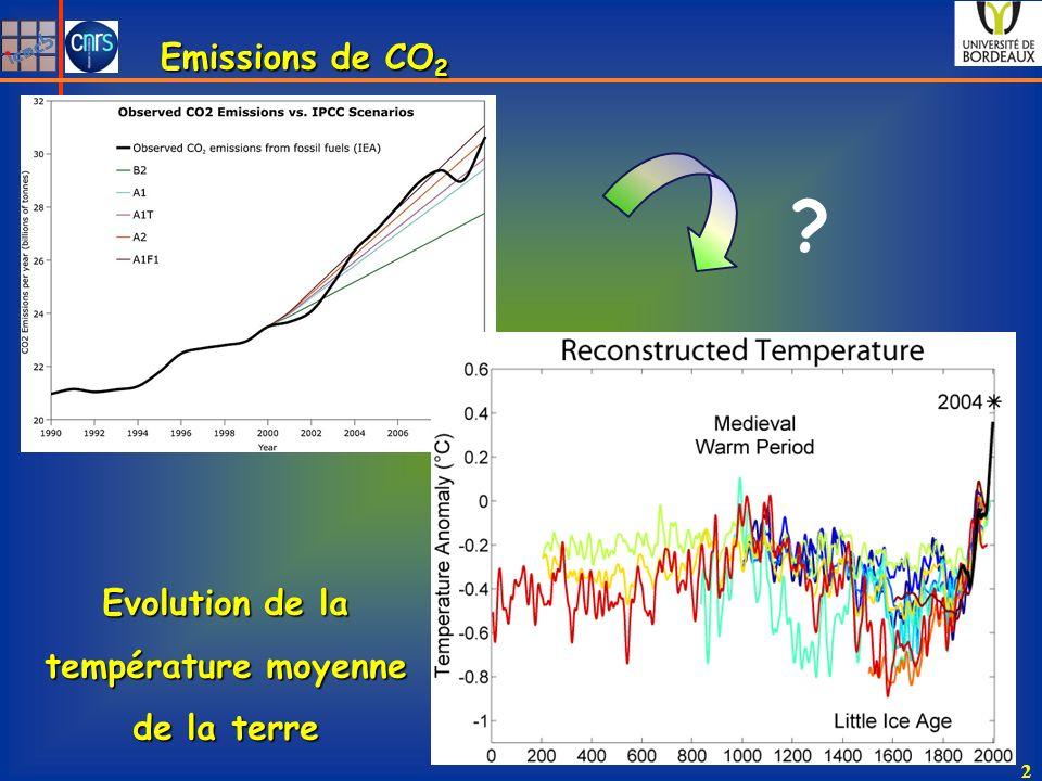 Emissions de CO 2 Evolution de la température moyenne de la terre ? 2