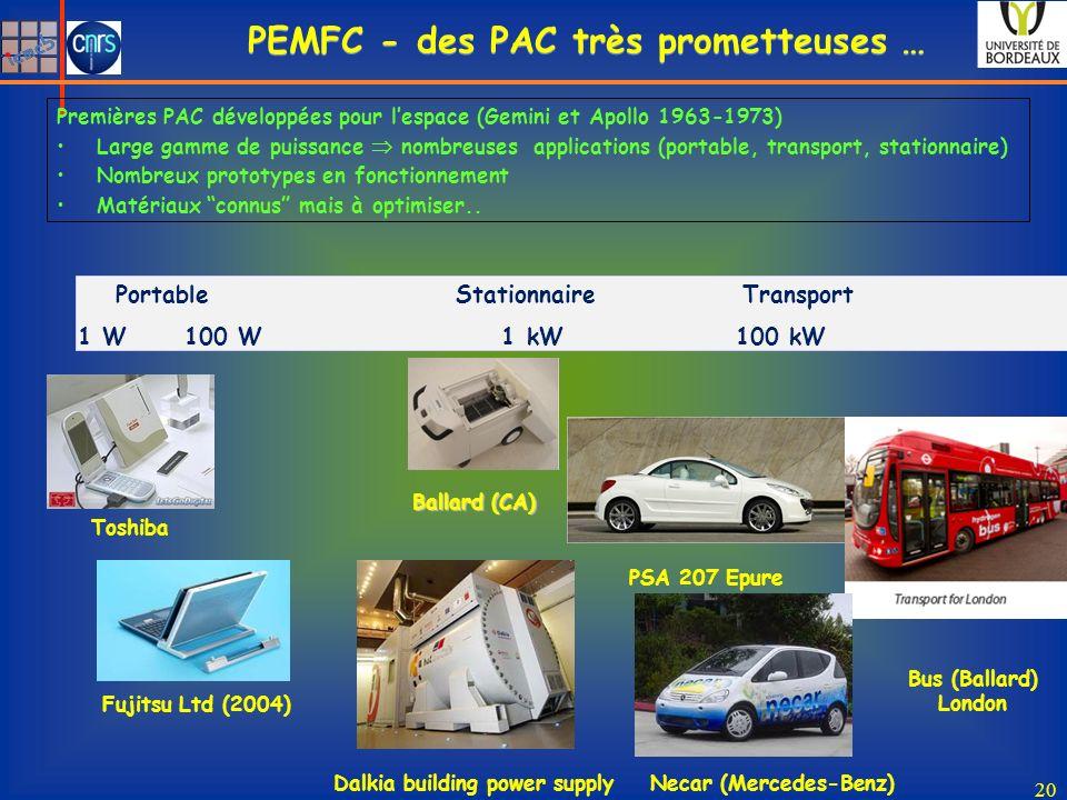 PEMFC - des PAC très prometteuses … Bus (Ballard) London Premières PAC développées pour lespace (Gemini et Apollo 1963-1973) Large gamme de puissance nombreuses applications (portable, transport, stationnaire) Nombreux prototypes en fonctionnement Matériaux connus mais à optimiser..
