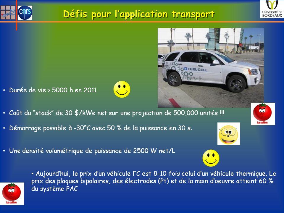Défis pour lapplication transport Durée de vie > 5000 h en 2011 Coût du stack de 30 $/kWe net sur une projection de 500,000 unités !!! Démarrage possi