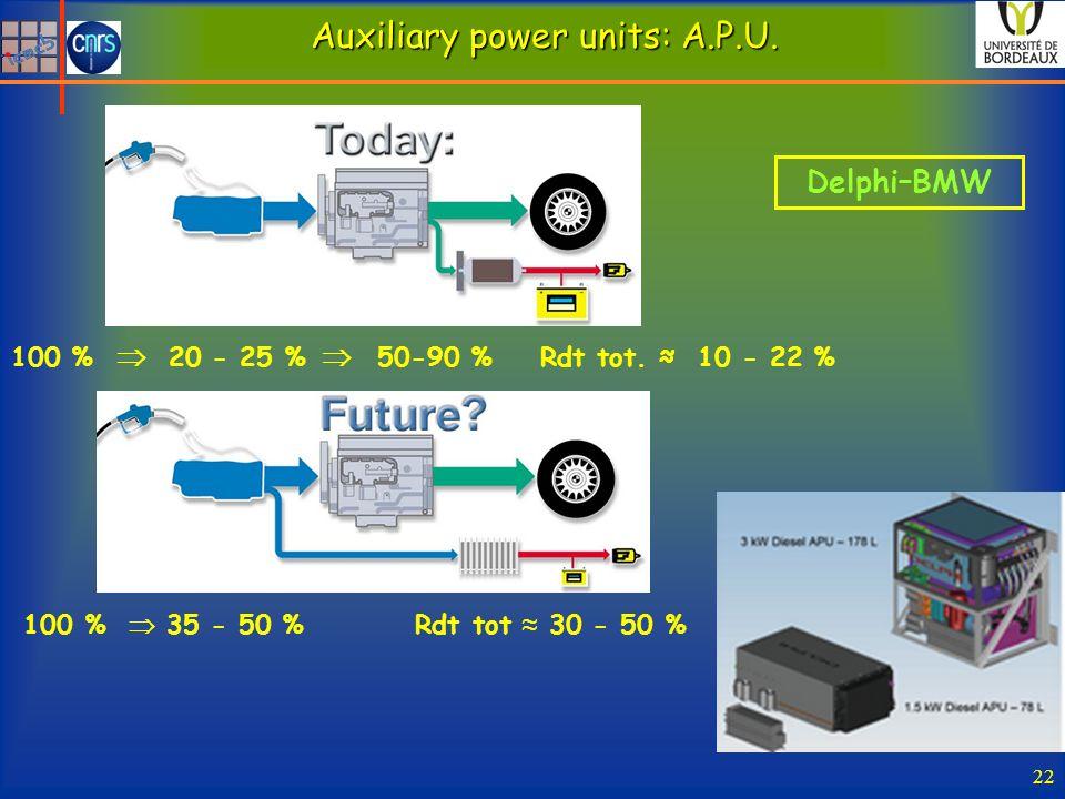 22 Auxiliary power units: A.P.U. 100 % 35 - 50 % Rdt tot 30 - 50 % 100 % 20 - 25 % 50-90 % Rdt tot. 10 - 22 % Delphi–BMW