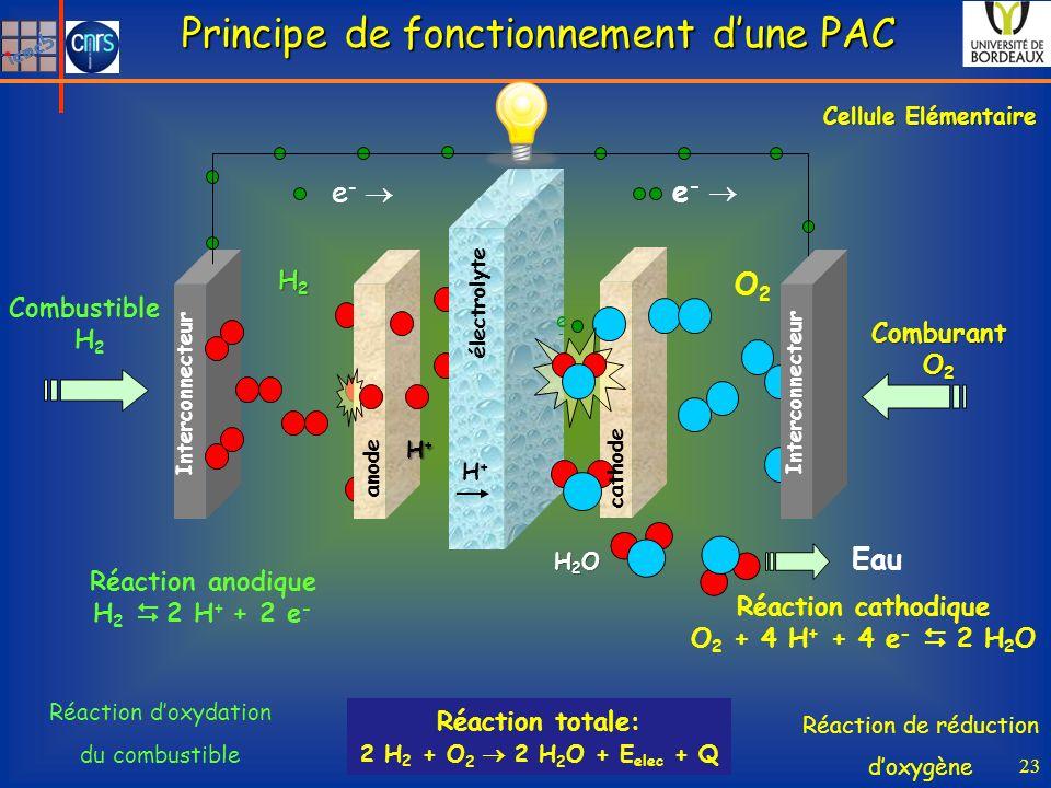 H2H2H2H2 Combustible H 2 Cellule Elémentaire Réaction totale: 2 H 2 + O 2 2 H 2 O + E elec + Q H+H+H+H+ e - Réaction anodique H 2 2 H + + 2 e - O2O2 Comburant O 2 H2OH2OH2OH2O Eau Réaction cathodique O 2 + 4 H + + 4 e - 2 H 2 O e - e-e- H+H+ Interconnecteur anode cathode électrolyte Réaction doxydation du combustible Réaction de réduction doxygène Principe de fonctionnement dune PAC 23