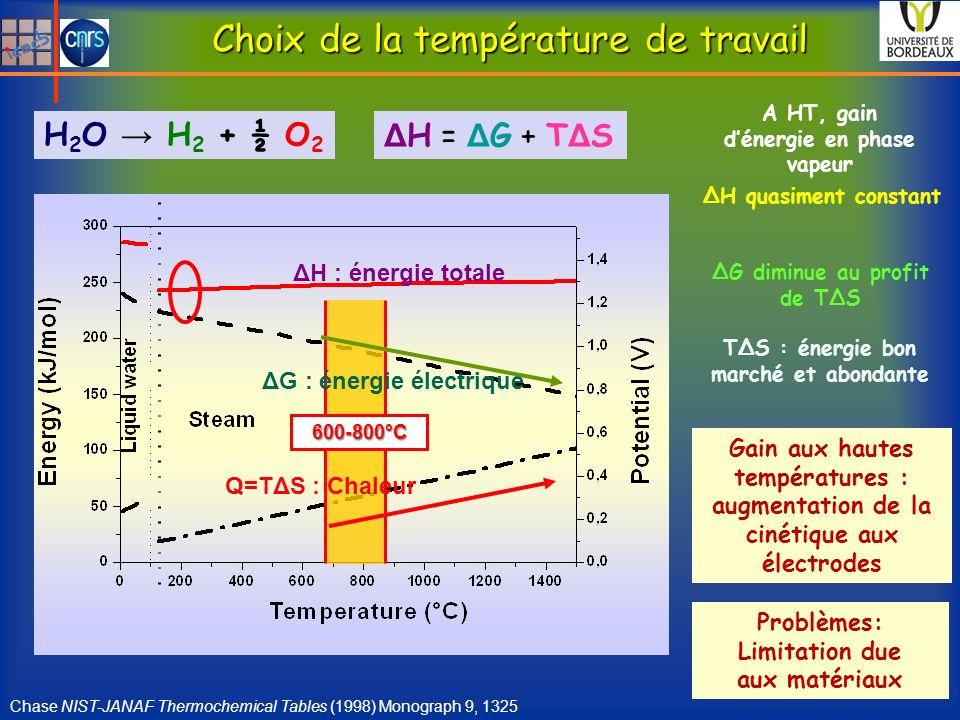600-800°C Choix de la température de travail Chase NIST-JANAF Thermochemical Tables (1998) Monograph 9, 1325 Δ H = Δ G + T Δ S ΔH : énergie totale ΔG : énergie électrique Q=TΔS : Chaleur H 2 O H 2 + ½ O 2 A HT, gain dénergie en phase vapeur ΔH quasiment constant ΔG diminue au profit de TΔS TΔS : énergie bon marché et abondante Gain aux hautes températures : augmentation de la cinétique aux électrodes Problèmes: Limitation due aux matériaux