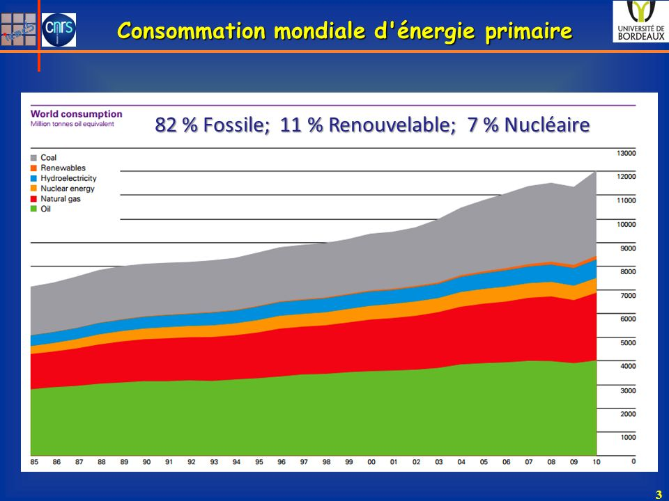Consommation mondiale d'énergie primaire 3 82 % Fossile; 11 % Renouvelable; 7 % Nucléaire