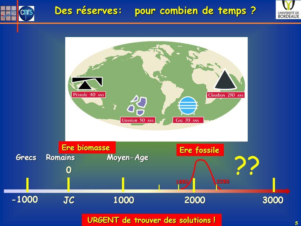 Des réserves: pour combien de temps ? URGENT de trouver des solutions ! 5 0JC 100030002000 -1000 Ere fossile Grecs Romains Moyen-Age 1850 2250 ?? Ere