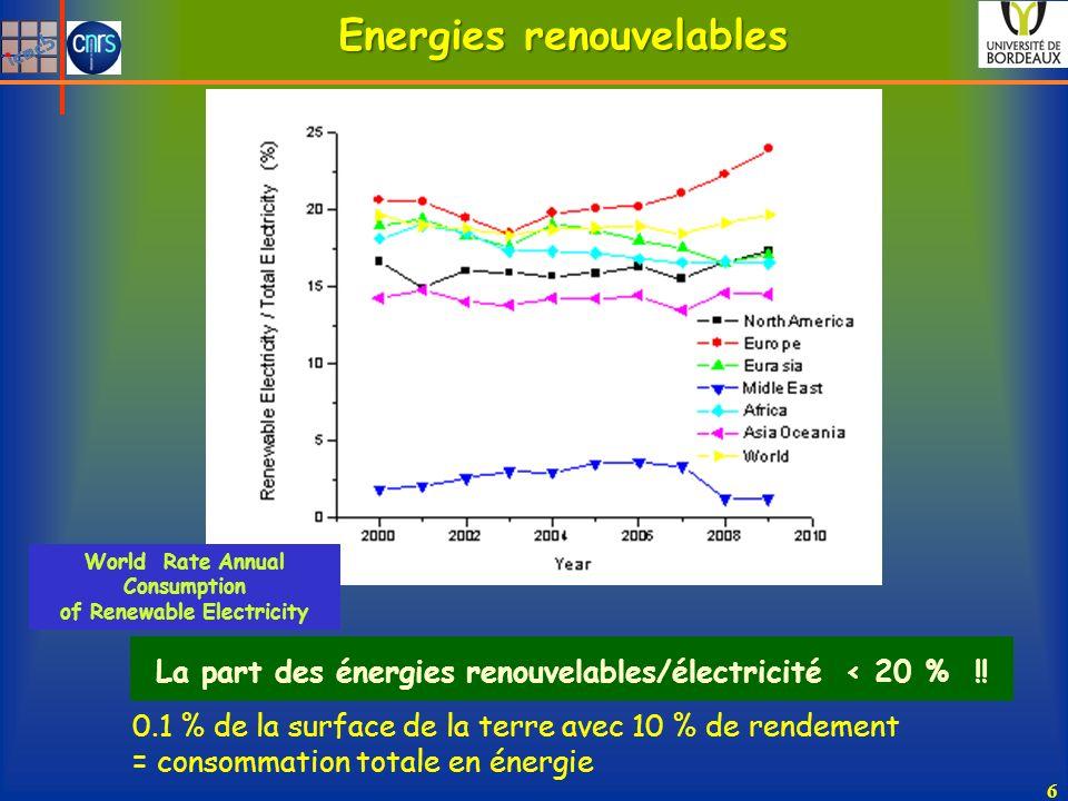 Energies renouvelables La part des énergies renouvelables/électricité < 20 % !! 6 0.1 % de la surface de la terre avec 10 % de rendement = consommatio