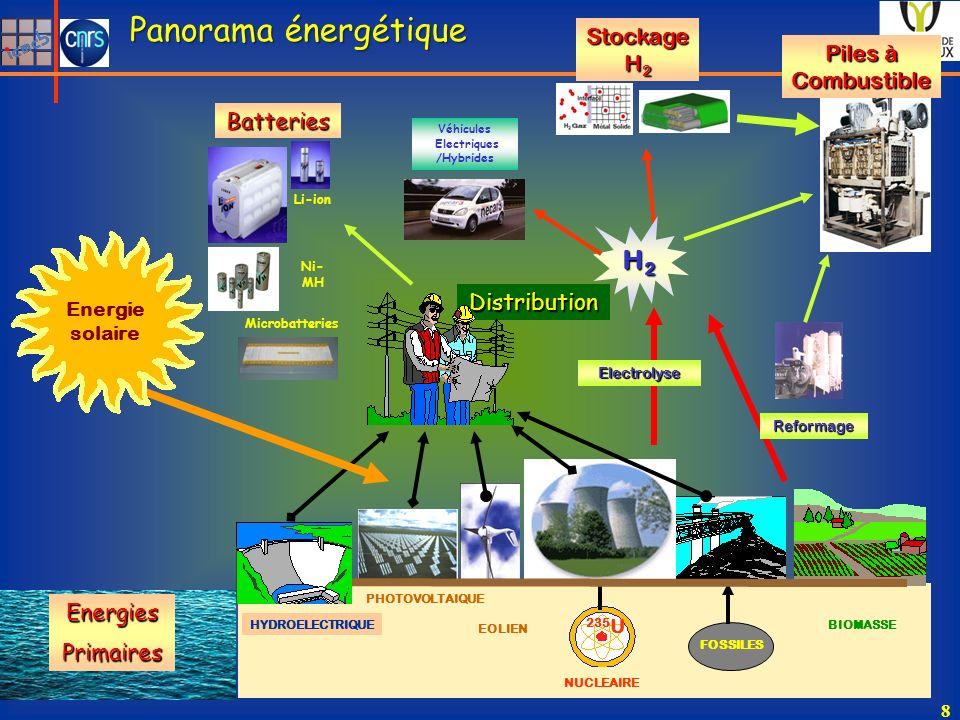 235 U FOSSILES BIOMASSE Batteries NUCLEAIRE EOLIEN Véhicules Electriques /Hybrides Piles à Combustible Stockage H 2 Distribution PHOTOVOLTAIQUE HYDROELECTRIQUE Li-ion Ni- MH Microbatteries Panorama énergétique Energie solaire H2H2H2H2 Electrolyse Reformage 8 EnergiesPrimaires