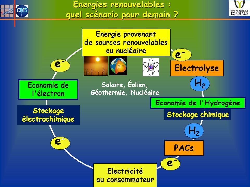 Energies renouvelables : quel scénario pour demain ? Energie provenant de sources renouvelables ou nucléaire PACs Electrolyse Economie de l'Hydrogène