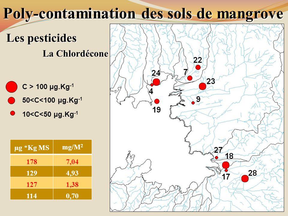 Poly-contamination des sols de mangrove Les pesticides La Chlordécone C > 100 µg.Kg -1 50<C<100 µg.Kg -1 10<C<50 µg.Kg -1 µg *Kg MS mg/M 2 1787,04 129