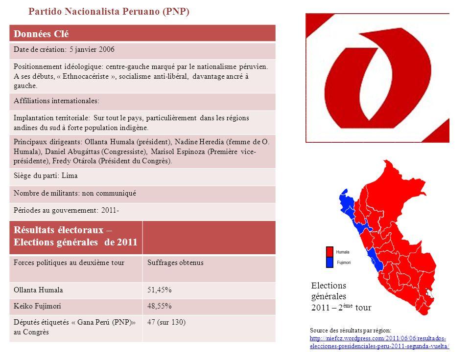 Partido Nacionalista Peruano (PNP) Données Clé Date de création: 5 janvier 2006 Positionnement idéologique: centre-gauche marqué par le nationalisme péruvien.