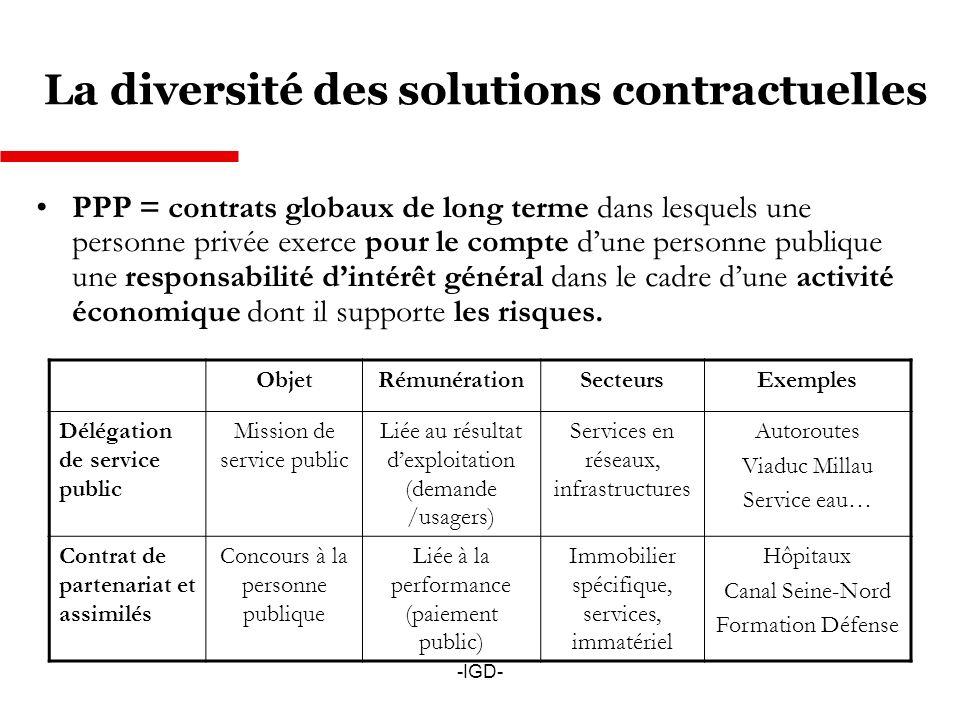 -IGD- La diversité des solutions contractuelles PPP = contrats globaux de long terme dans lesquels une personne privée exerce pour le compte dune personne publique une responsabilité dintérêt général dans le cadre dune activité économique dont il supporte les risques.
