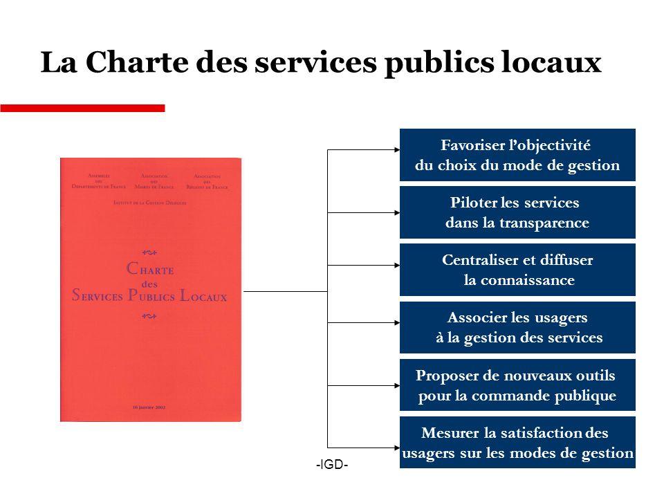 -IGD- La Charte des services publics locaux Favoriser lobjectivité du choix du mode de gestion Piloter les services dans la transparence Centraliser et diffuser la connaissance Associer les usagers à la gestion des services Mesurer la satisfaction des usagers sur les modes de gestion Proposer de nouveaux outils pour la commande publique