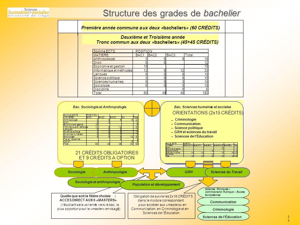 11 Structure des grades de bachelier