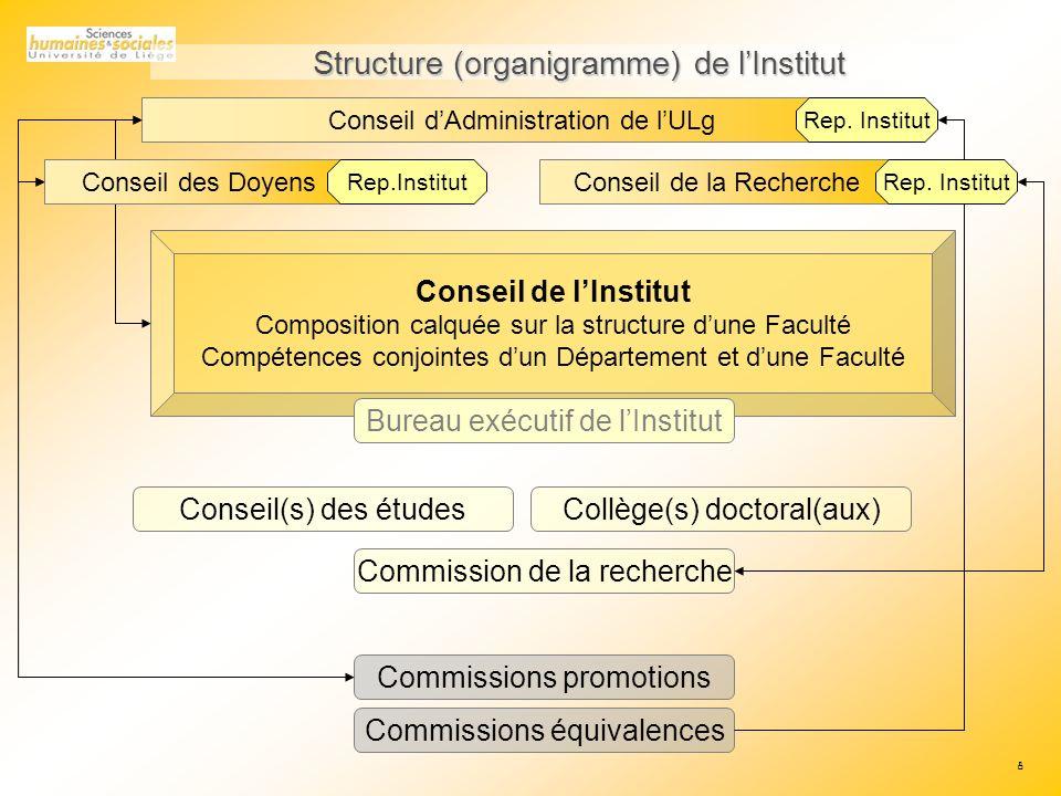 8 Structure (organigramme) de lInstitut Conseil dAdministration de lULg Rep.
