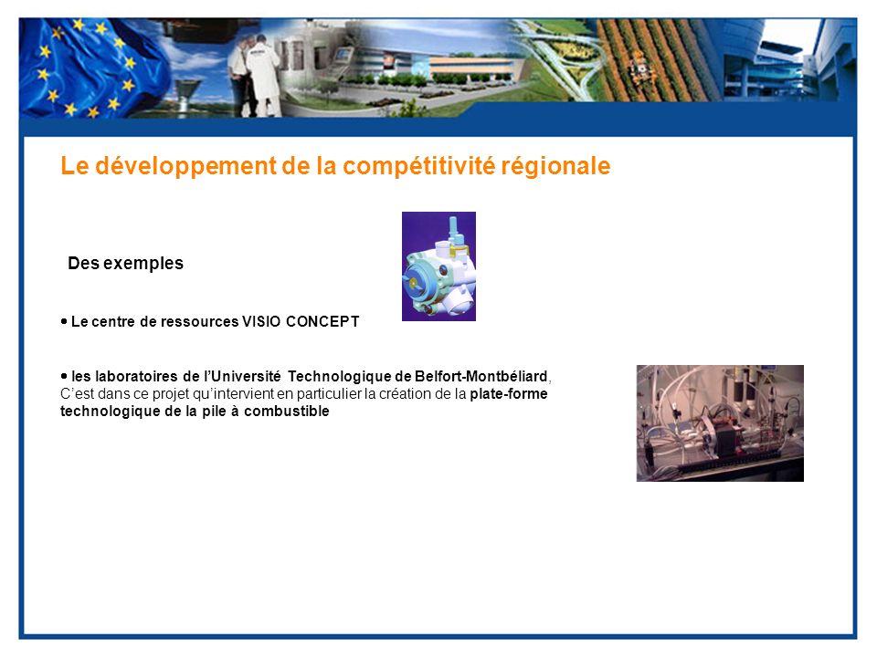 Des exemples Le développement de la compétitivité régionale Le centre de ressources VISIO CONCEPT les laboratoires de lUniversité Technologique de Bel