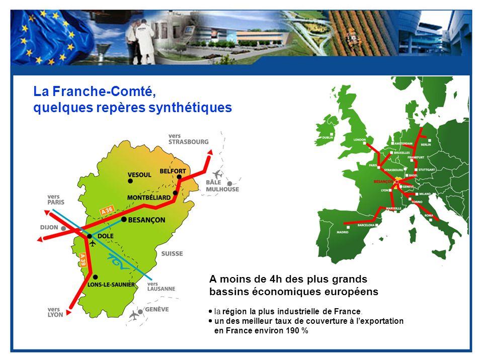 La Franche-Comté, quelques repères synthétiques A moins de 4h des plus grands bassins économiques européens la région la plus industrielle de France.