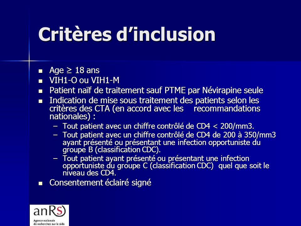 Critères dinclusion Age 18 ans Age 18 ans VIH1-O ou VIH1-M VIH1-O ou VIH1-M Patient naïf de traitement sauf PTME par Névirapine seule Patient naïf de