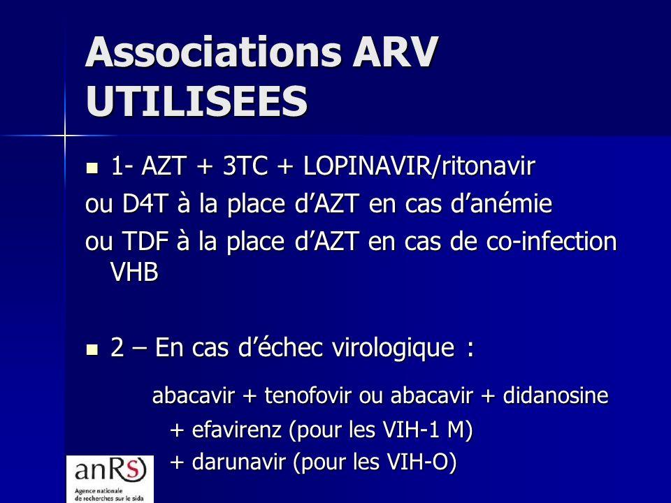 Associations ARV UTILISEES 1- AZT + 3TC + LOPINAVIR/ritonavir 1- AZT + 3TC + LOPINAVIR/ritonavir ou D4T à la place dAZT en cas danémie ou TDF à la place dAZT en cas de co-infection VHB 2 – En cas déchec virologique : 2 – En cas déchec virologique : abacavir + tenofovir ou abacavir + didanosine + efavirenz (pour les VIH-1 M) + darunavir (pour les VIH-O)