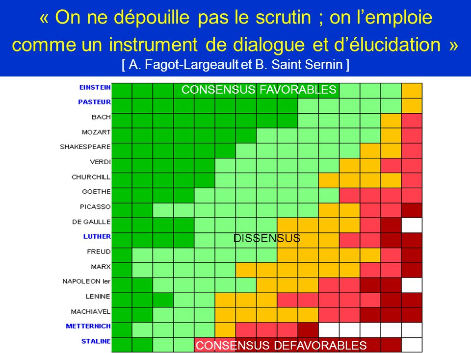 « On ne dépouille pas le scrutin ; on lemploie comme un instrument de dialogue et délucidation » [ A. Fagot-Largeault et B. Saint Sernin ] DISSENSUS C