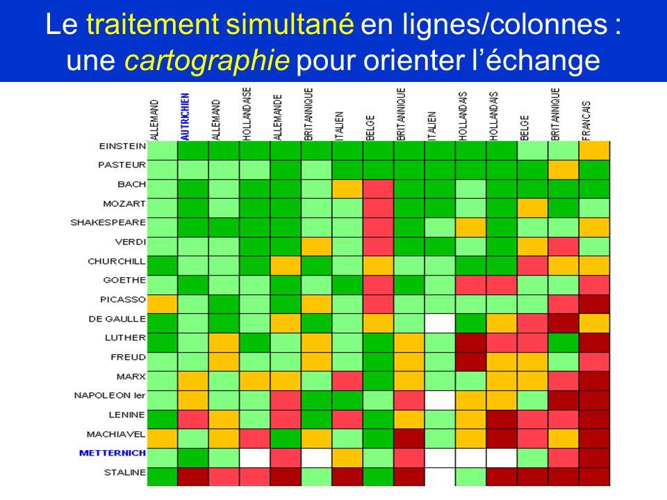 Le traitement simultané en lignes/colonnes : une cartographie pour orienter léchange
