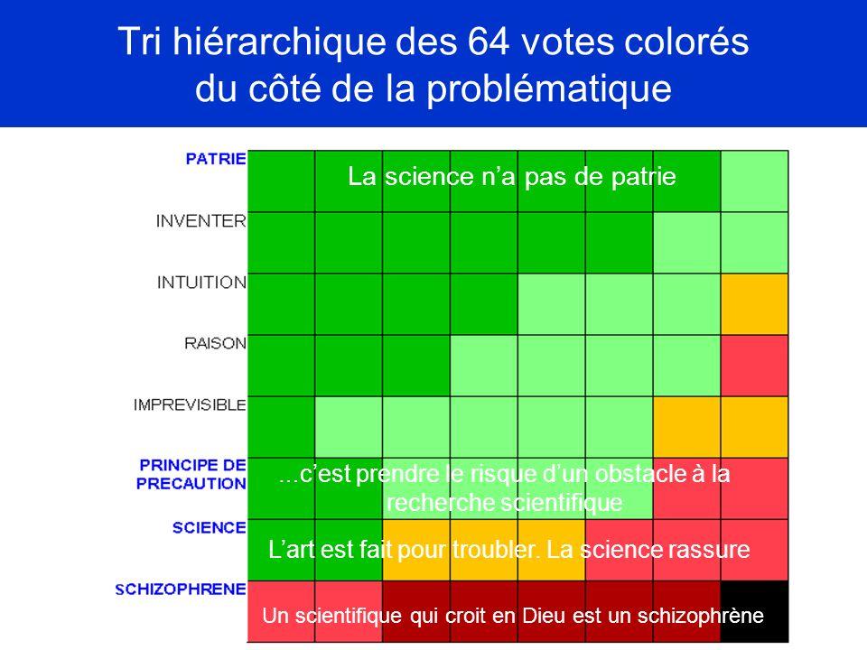 Tri hiérarchique des 64 votes colorés du côté de la problématique La science na pas de patrie Un scientifique qui croit en Dieu est un schizophrène La