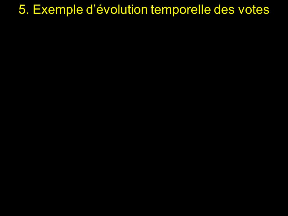 5. Exemple dévolution temporelle des votes