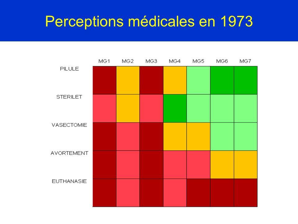 Perceptions médicales en 1973