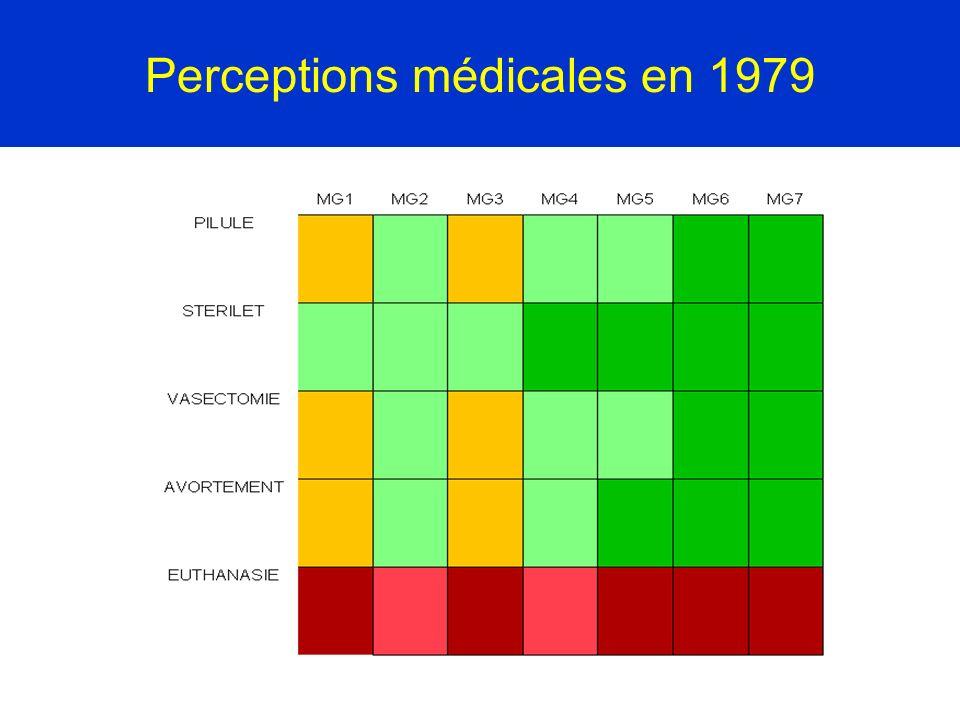 Perceptions médicales en 1979
